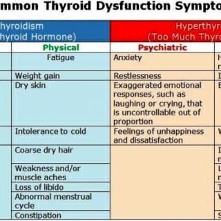 ThyroidBipolar