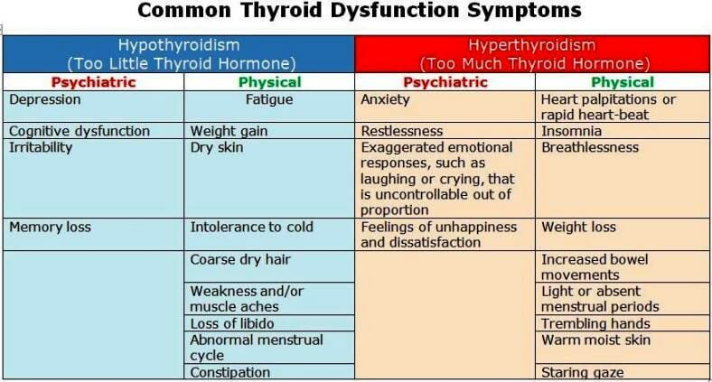 ThyroidBipolar